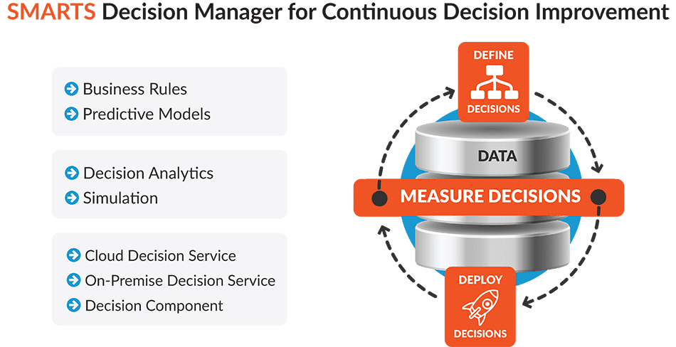 SMARTS Decision Manager for Continuous Decision Improvement