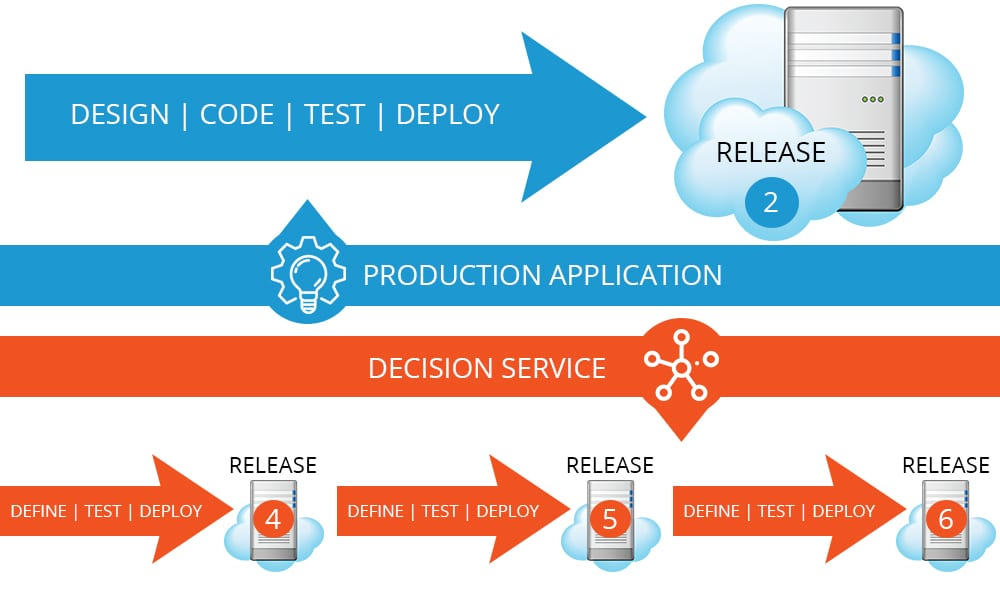 Decision Service Lifecycle