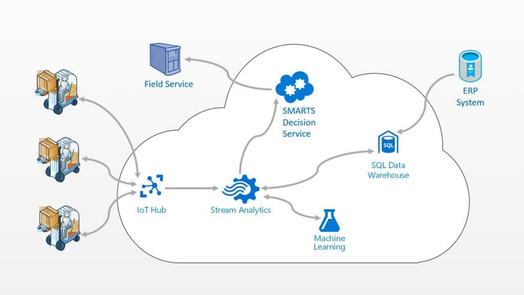 IoT system architecture