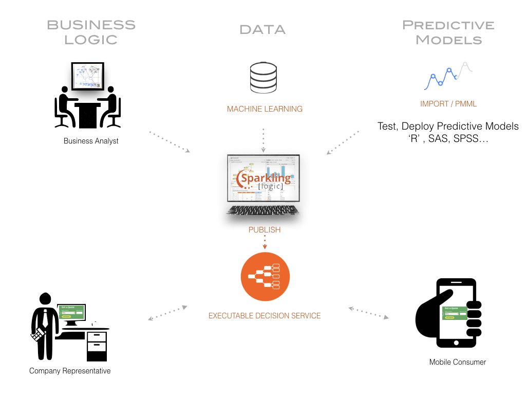 decision analytics tools