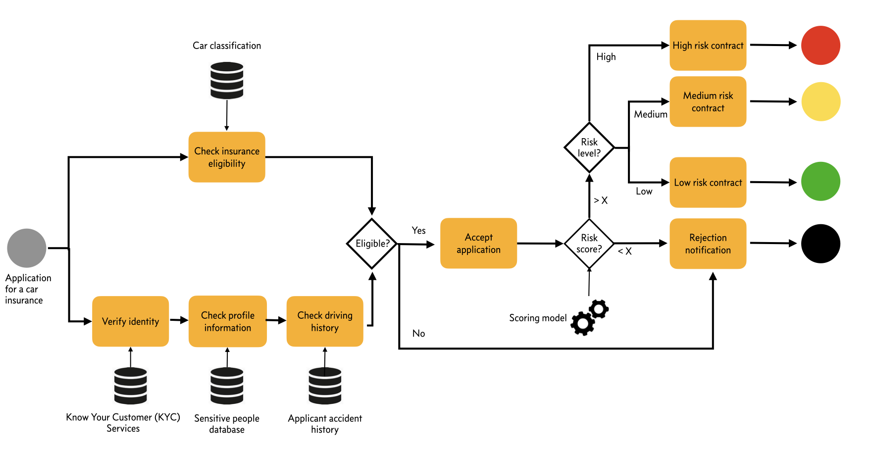Figure 2: Simplified lifecycle of subscription to an insurance, showing both BPM and BDM